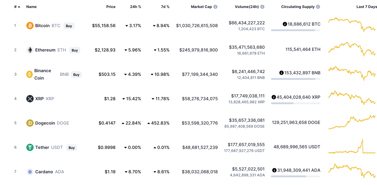 Cryptocurrency Binance Coin trading  history